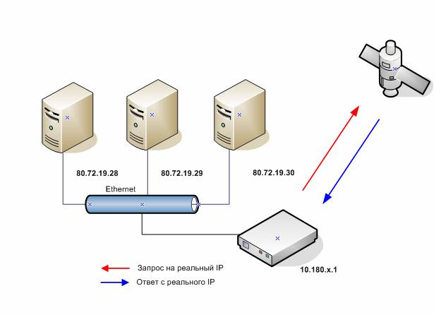 Как узнать свой ip адрес сети и dns